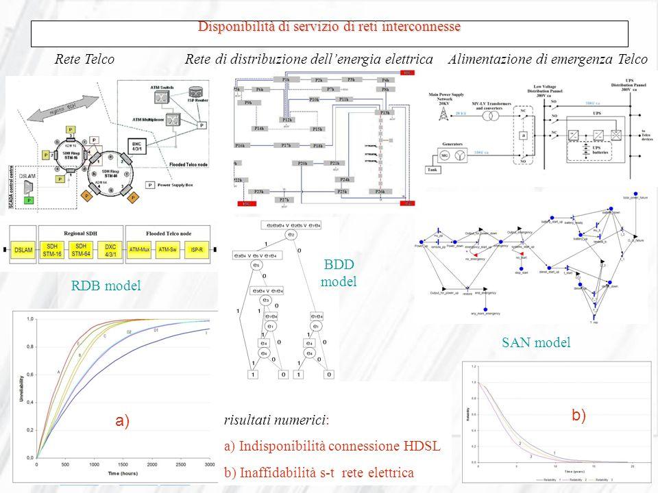 Disponibilità di servizio di reti interconnesse RDB model Rete Telco Rete di distribuzione dellenergia elettrica Alimentazione di emergenza Telco BDD