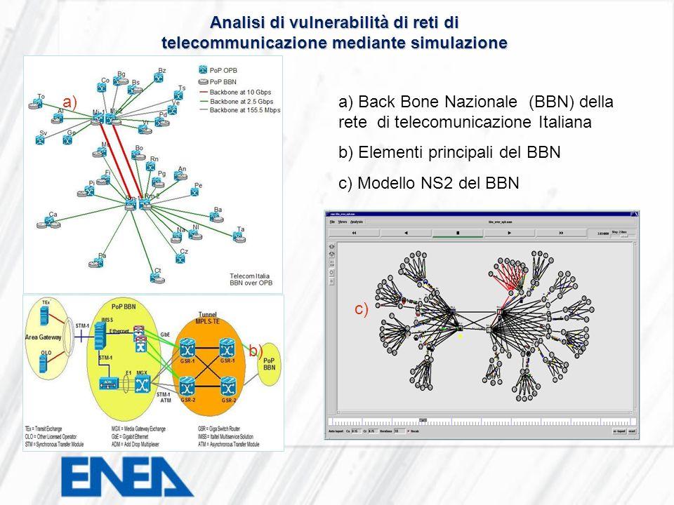 a) Back Bone Nazionale (BBN) della rete di telecomunicazione Italiana b) Elementi principali del BBN c) Modello NS2 del BBN a) c) b) Analisi di vulner