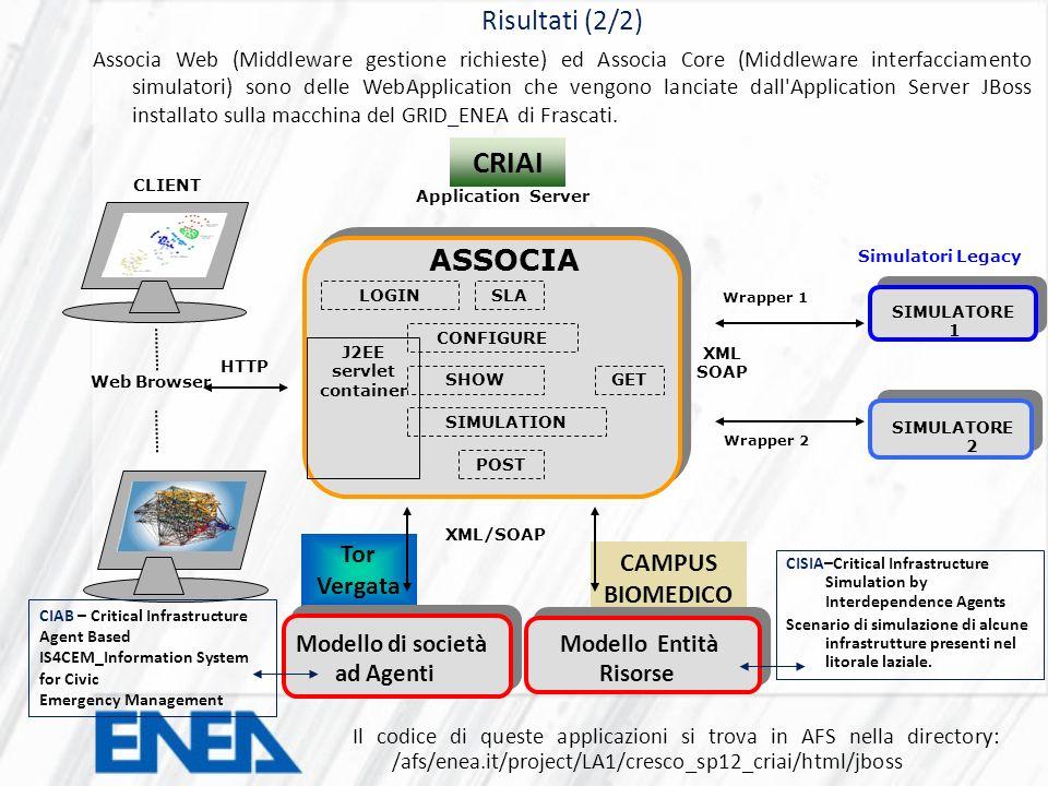 CAMPUS BIOMEDICO Tor Vergata Risultati (2/2) Associa Web (Middleware gestione richieste) ed Associa Core (Middleware interfacciamento simulatori) sono