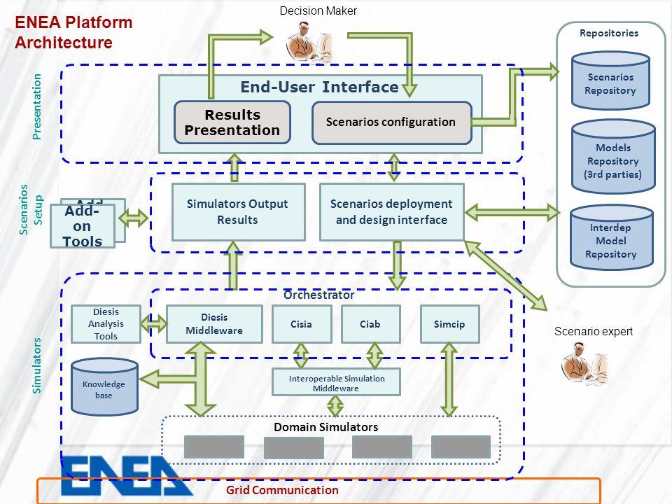 EISAC Trans-national Organisation Example Communication Network