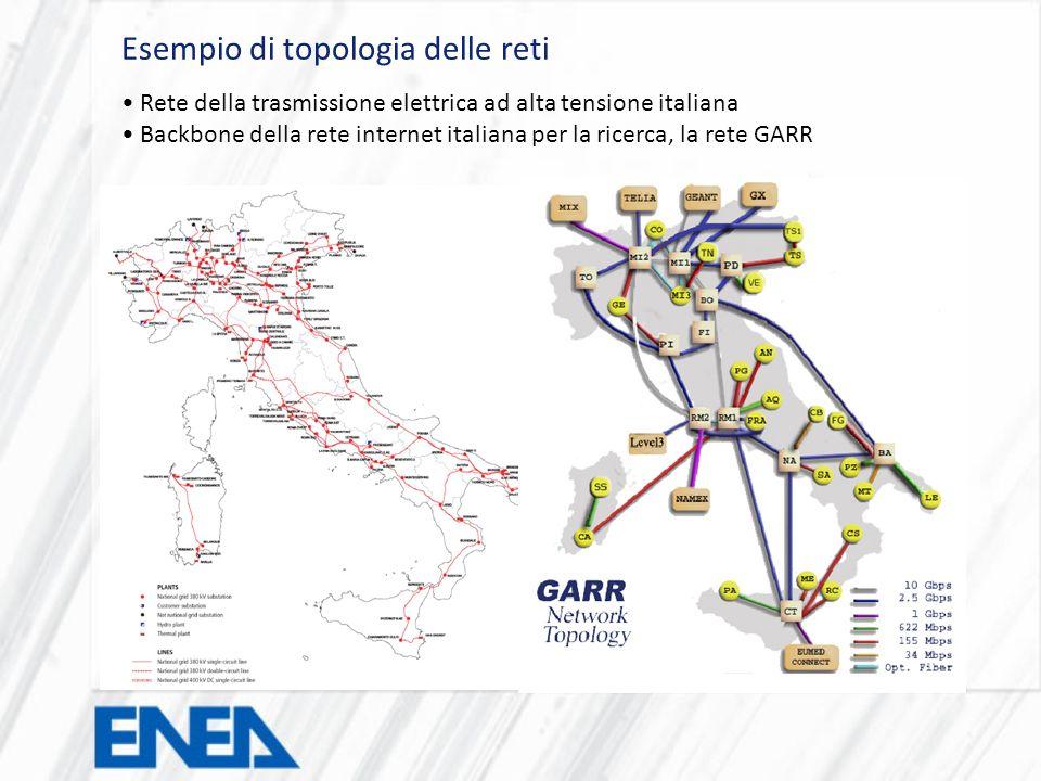 Risultati Conseguiti Configurazioni sperimentali: Rete di distribuzione elettrica della sede Casaccia dellENEA, modellata attraverso linterfaccia di eAgora.