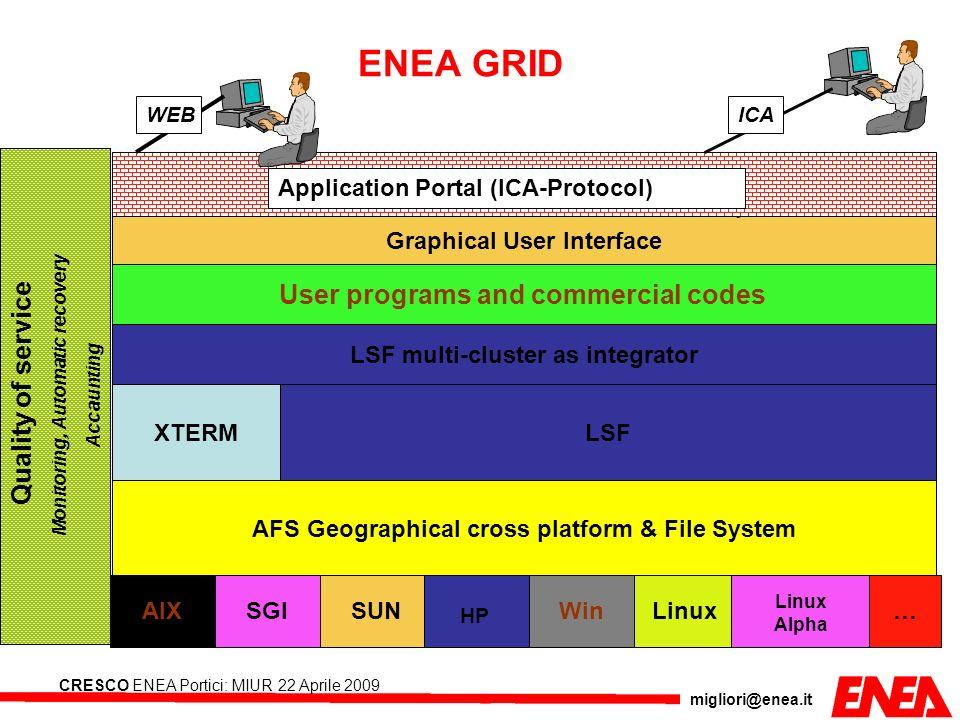 migliori@enea.it CRESCO ENEA Portici: MIUR 22 Aprile 2009 AFS Geographical cross platform & File System AIX SGI SUN HP WinLinux Linux Alpha … LSF User