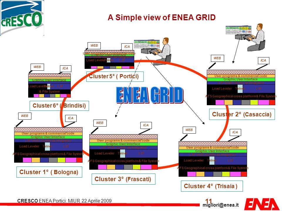 migliori@enea.it CRESCO ENEA Portici: MIUR 22 Aprile 2009 Load LevelerLSF Graphic User Interface LSF multi-cluster as integrator Telnet User programs
