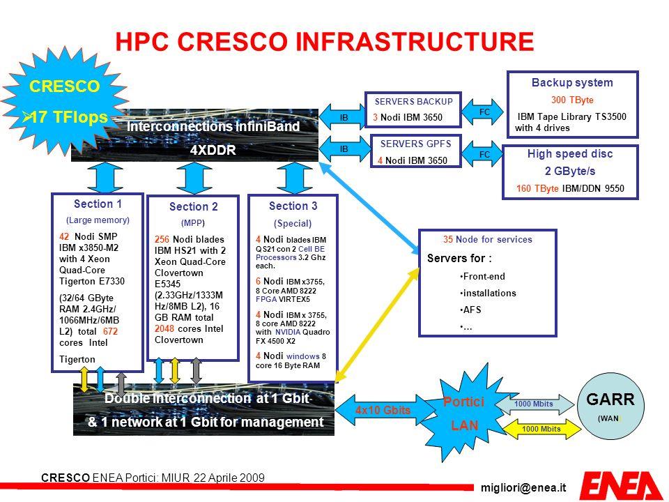 migliori@enea.it CRESCO ENEA Portici: MIUR 22 Aprile 2009 HPC CRESCO INFRASTRUCTURE Portici LAN Interconnections InfiniBand 4XDDR SERVERS GPFS 4 Nodi
