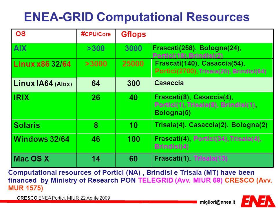 migliori@enea.it CRESCO ENEA Portici: MIUR 22 Aprile 2009 ENEA-GRID Computational Resources Computational resources of Portici (NA), Brindisi e Trisai