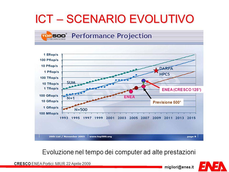migliori@enea.it CRESCO ENEA Portici: MIUR 22 Aprile 2009 Evoluzione nel tempo dei computer ad alte prestazioni ENEA ENEA (CRESCO 125°) ICT – SCENARIO