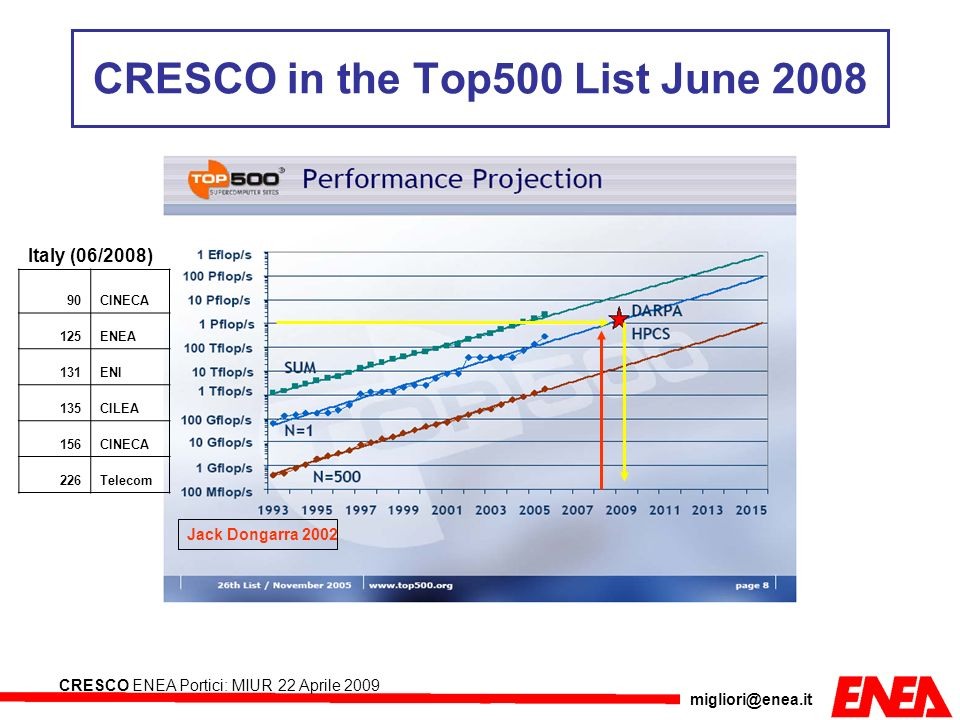 migliori@enea.it CRESCO ENEA Portici: MIUR 22 Aprile 2009 Jack Dongarra 2002 CRESCO in the Top500 List June 2008 Italy (06/2008) 90CINECA 125ENEA 131E