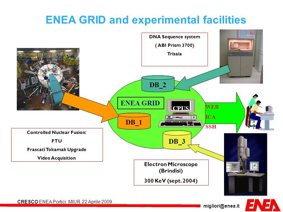 migliori@enea.it CRESCO ENEA Portici: MIUR 22 Aprile 2009 DB_1 CPUS ENEA GRID WEB ICA SSH DNA Sequence system ( ABI Prism 3700) Trisaia DB_3 DB_2 Elec