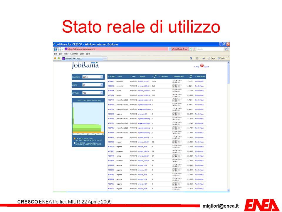 migliori@enea.it CRESCO ENEA Portici: MIUR 22 Aprile 2009 Stato reale di utilizzo