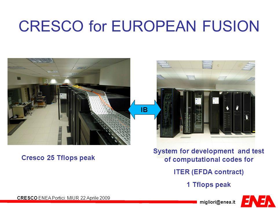 migliori@enea.it CRESCO ENEA Portici: MIUR 22 Aprile 2009 CRESCO for EUROPEAN FUSION Cresco 25 Tflops peak System for development and test of computat