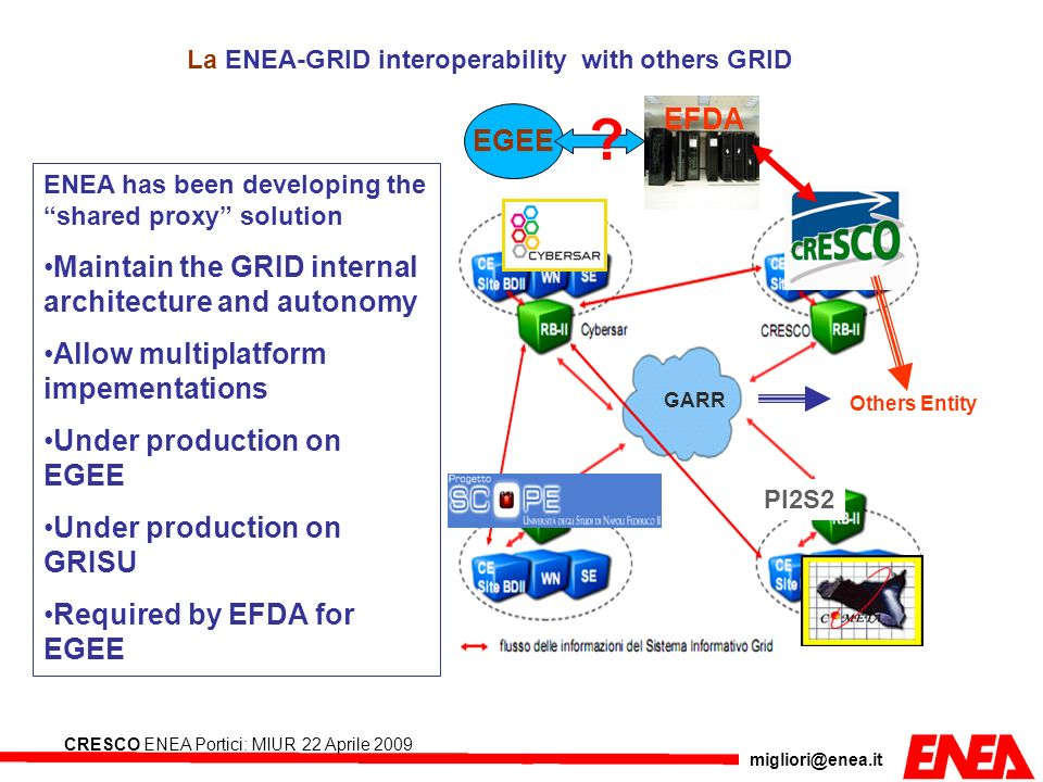 migliori@enea.it CRESCO ENEA Portici: MIUR 22 Aprile 2009 GARR PI2S2 GARR Others Entity La ENEA-GRID interoperability with others GRID ENEA has been d