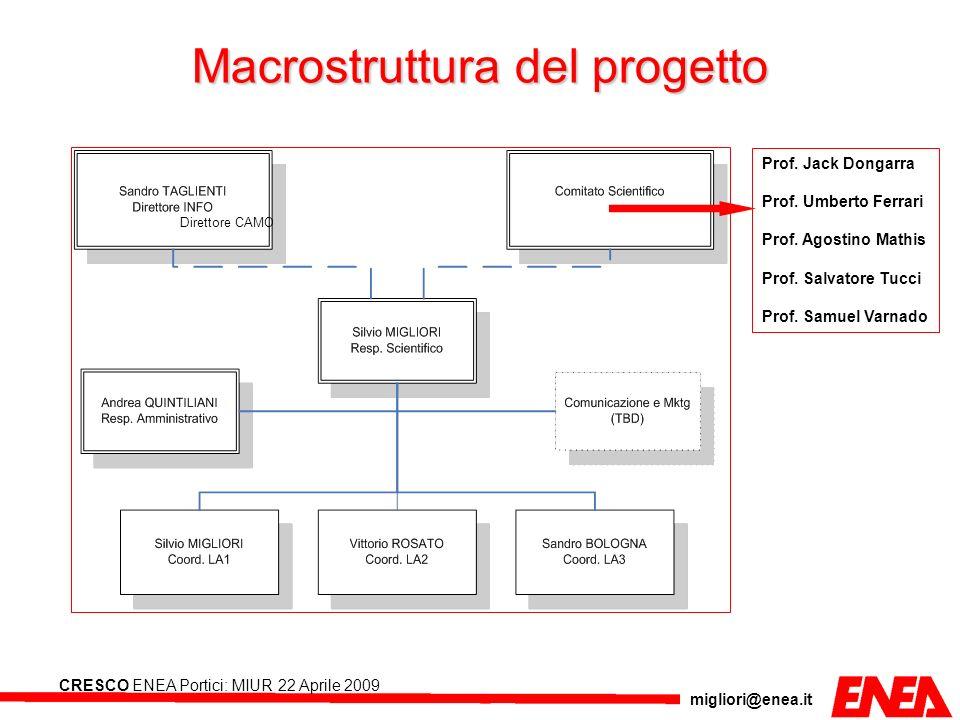 migliori@enea.it CRESCO ENEA Portici: MIUR 22 Aprile 2009 Sopra viene riportata la struttura del data base utilizzando il DBMS MySQL.