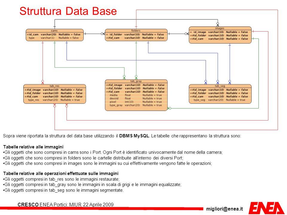 migliori@enea.it CRESCO ENEA Portici: MIUR 22 Aprile 2009 Sopra viene riportata la struttura del data base utilizzando il DBMS MySQL. Le tabelle che r
