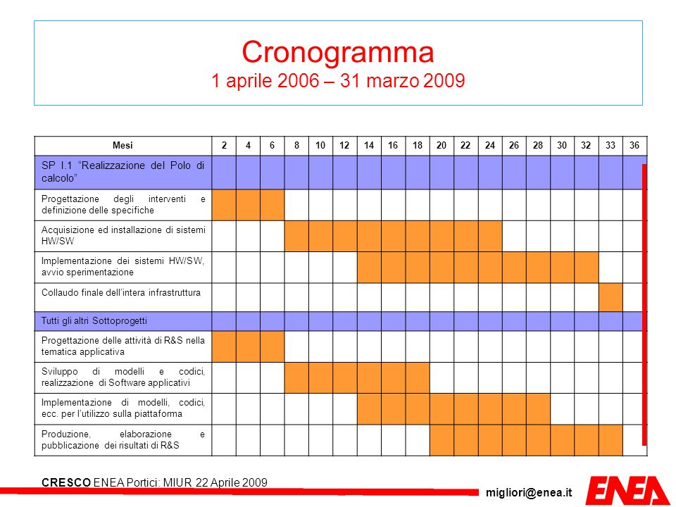 migliori@enea.it CRESCO ENEA Portici: MIUR 22 Aprile 2009 SPI.2.1 Integrazione ENEA-GRID con altre GRID Integrazione con EGEE GRID.IT Middleware LCG Integrazione con BEinGRID Middleware UNICORE Interoperabilità 4 PON 1575 attività in corso