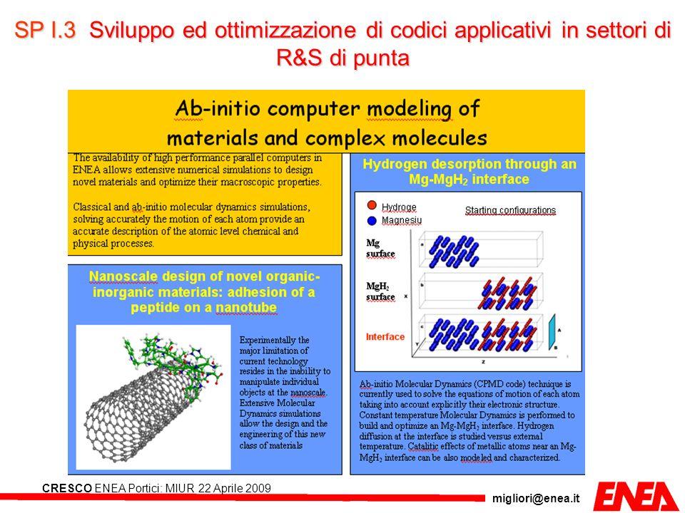 migliori@enea.it CRESCO ENEA Portici: MIUR 22 Aprile 2009 SP I.3Sviluppo ed ottimizzazione di codici applicativi in settori di R&S di punta SP I.3 Svi