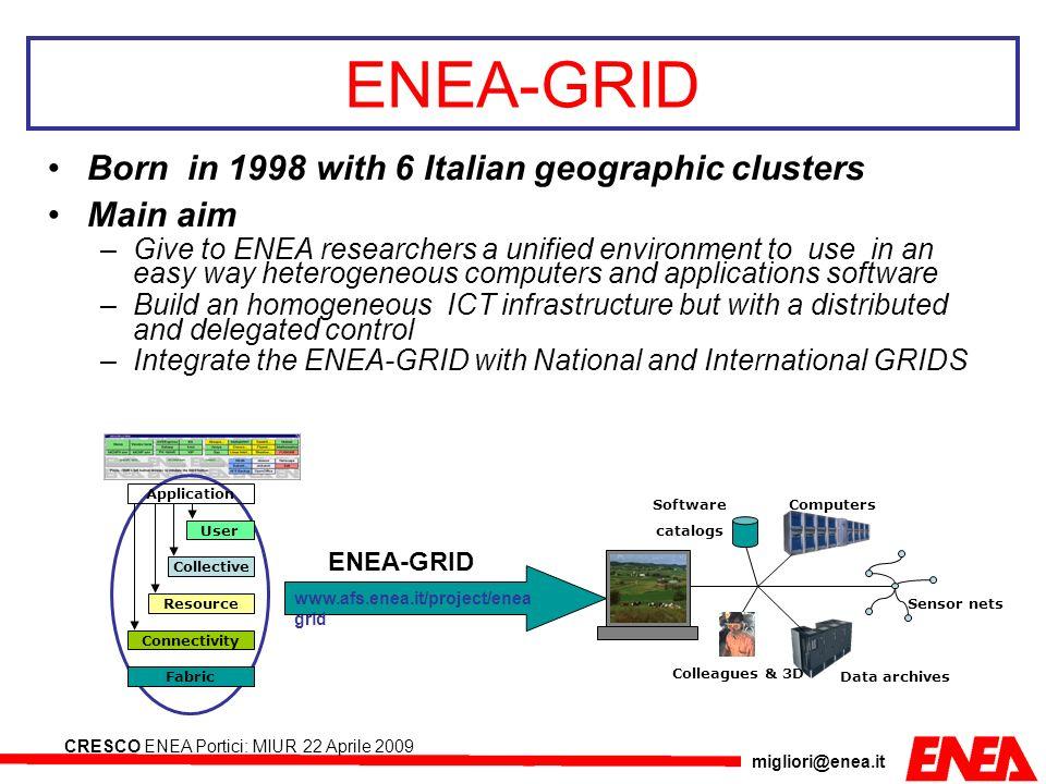 migliori@enea.it CRESCO ENEA Portici: MIUR 22 Aprile 2009 ENEA-GRID & Virtual Lab architecture Li ENEA University and research institute Enterprise New collaborations