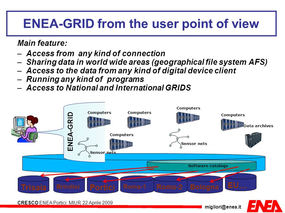 migliori@enea.it CRESCO ENEA Portici: MIUR 22 Aprile 2009 ENEA-GRID from the user point of view Main feature: –Access from any kind of connection –Sha