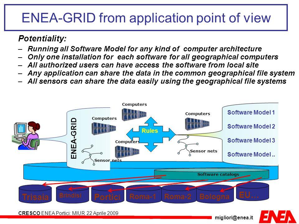 migliori@enea.it CRESCO ENEA Portici: MIUR 22 Aprile 2009 SPI.2 Sviluppo ed integrazione dellarchitettura GRID e di grafica 3D Compilazione multi-piattaformaCompilazione multi-piattaforma di programmi seriali e paralleli (MPI).