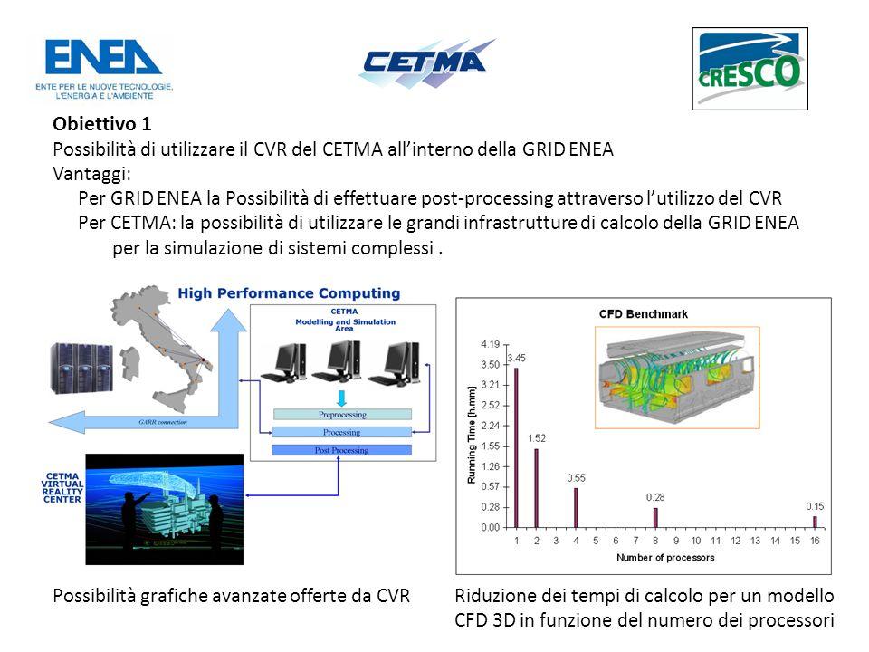 Obiettivo 1 Possibilità di utilizzare il CVR del CETMA allinterno della GRID ENEA Vantaggi: Per GRID ENEA la Possibilità di effettuare post-processing attraverso lutilizzo del CVR Per CETMA: la possibilità di utilizzare le grandi infrastrutture di calcolo della GRID ENEA per la simulazione di sistemi complessi.