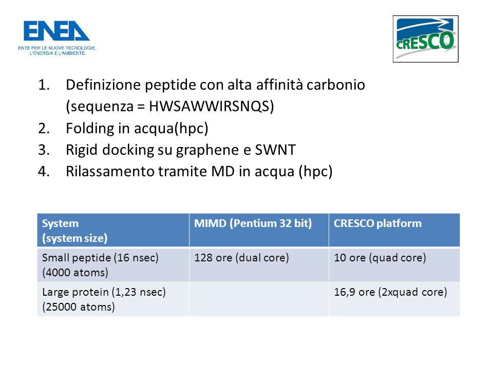 1.Definizione peptide con alta affinità carbonio (sequenza = HWSAWWIRSNQS) 2.Folding in acqua(hpc) 3.Rigid docking su graphene e SWNT 4.Rilassamento tramite MD in acqua (hpc) System (system size) MIMD (Pentium 32 bit)CRESCO platform Small peptide (16 nsec) (4000 atoms) 128 ore (dual core)10 ore (quad core) Large protein (1,23 nsec) (25000 atoms) 16,9 ore (2xquad core)