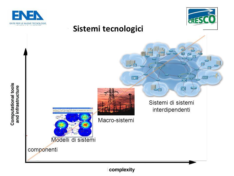 Sistemi tecnologici componenti Modelli di sistemi Macro-sistemi Sistemi di sistemi interdipendenti