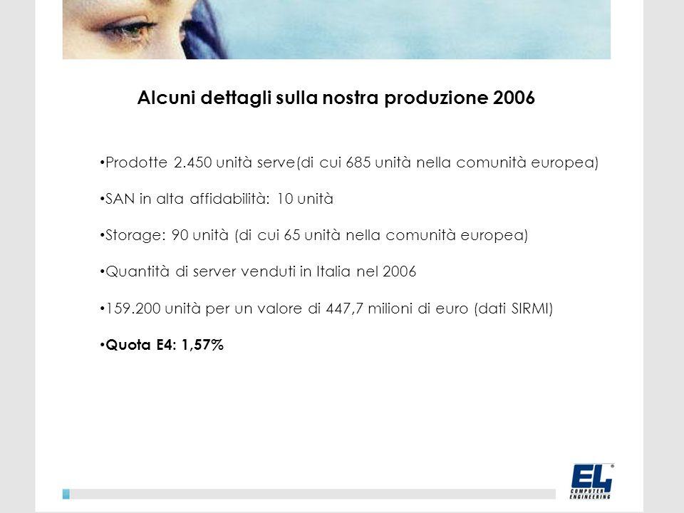 Alcuni dettagli sulla nostra produzione 2006 Prodotte 2.450 unità serve(di cui 685 unità nella comunità europea) SAN in alta affidabilità: 10 unità Storage: 90 unità (di cui 65 unità nella comunità europea) Quantità di server venduti in Italia nel 2006 159.200 unità per un valore di 447,7 milioni di euro (dati SIRMI) Quota E4: 1,57%