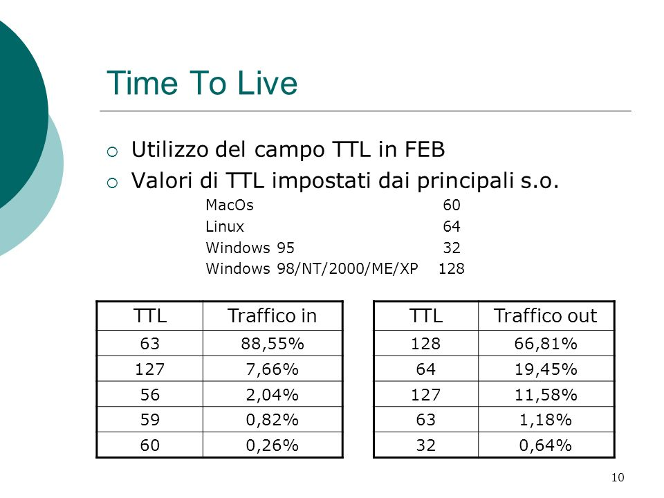 10 Time To Live Utilizzo del campo TTL in FEB Valori di TTL impostati dai principali s.o. MacOs 60 Linux 64 Windows 95 32 Windows 98/NT/2000/ME/XP128