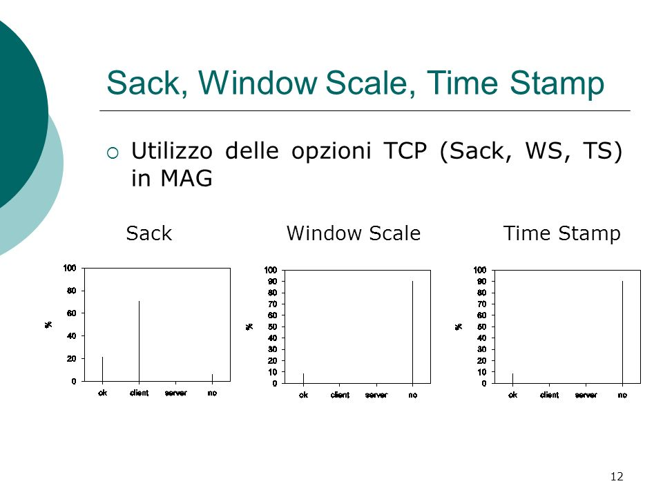 12 Sack, Window Scale, Time Stamp Utilizzo delle opzioni TCP (Sack, WS, TS) in MAG Sack Window ScaleTime Stamp