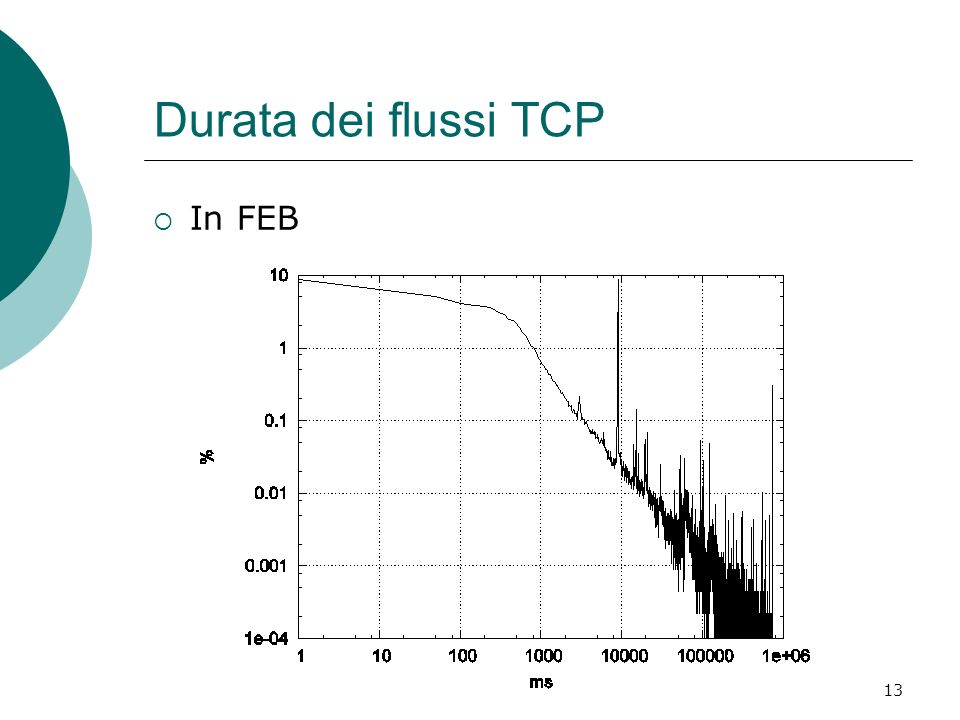 13 Durata dei flussi TCP In FEB