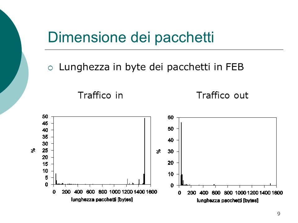 9 Dimensione dei pacchetti Lunghezza in byte dei pacchetti in FEB Traffico in Traffico out