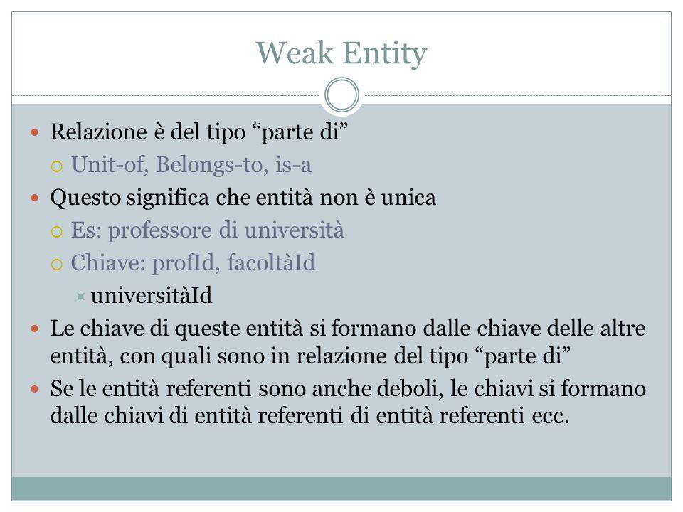 Weak Entity Relazione è del tipo parte di Unit-of, Belongs-to, is-a Questo significa che entità non è unica Es: professore di università Chiave: profI
