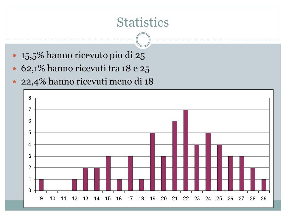 Statistics 15,5% hanno ricevuto piu di 25 62,1% hanno ricevuti tra 18 e 25 22,4% hanno ricevuti meno di 18