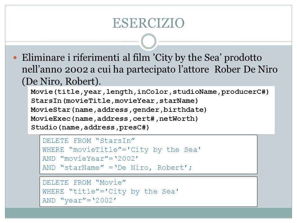 ESERCIZIO Eliminare i riferimenti al film 'City by the Sea prodotto nellanno 2002 a cui ha partecipato lattore Rober De Niro (De Niro, Robert). DELETE