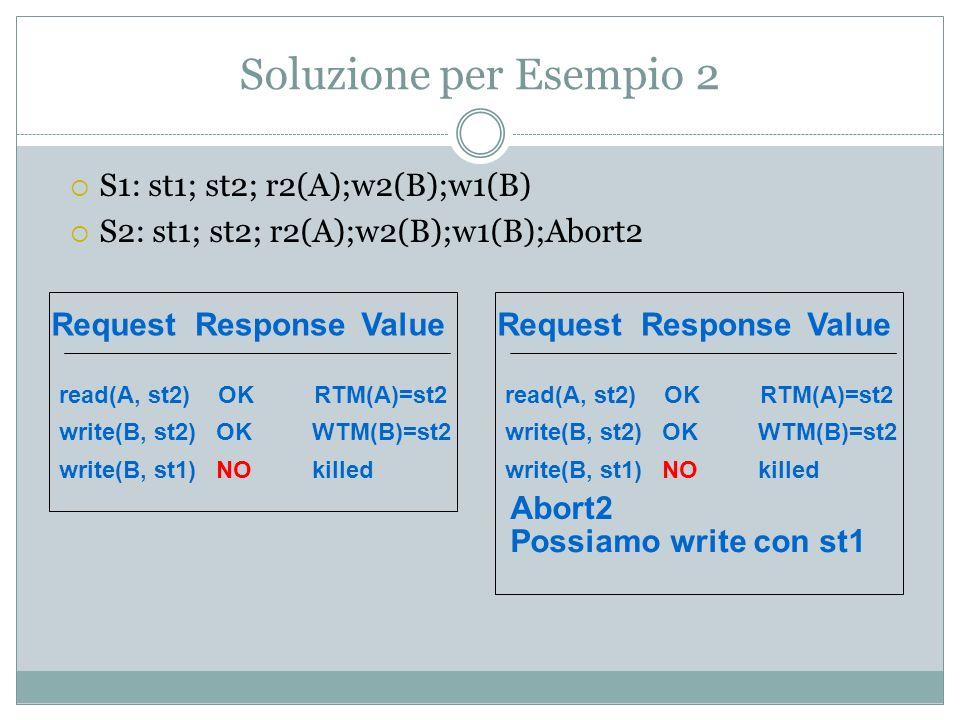 Esempio 3 Dire se il programma seguente e conflict-serialzable.