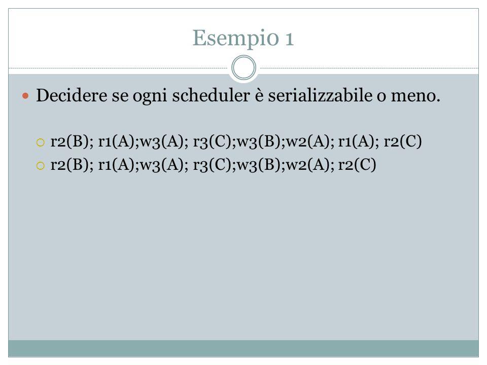 Come testare conflict-serializability.