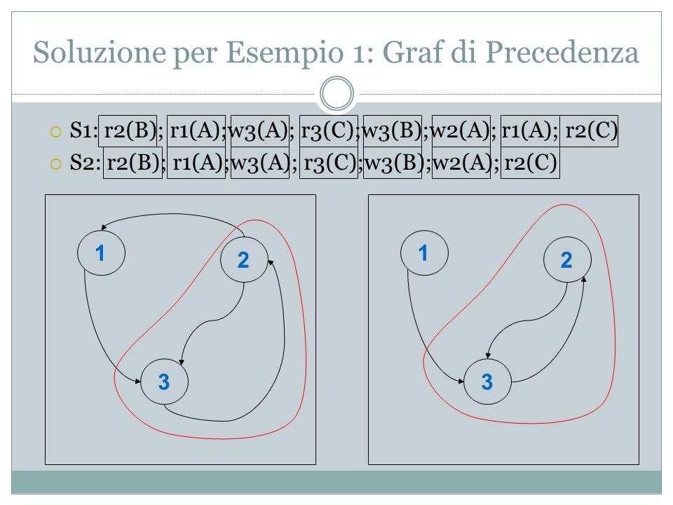 Esempio 2 Descrivere che fa un scheduler con timestamps con le seguente operazioni: S1: st1; st2; r2(A);w2(B);w1(B) S2: st1; st2; r2(A);w2(B);w1(B);Abort2