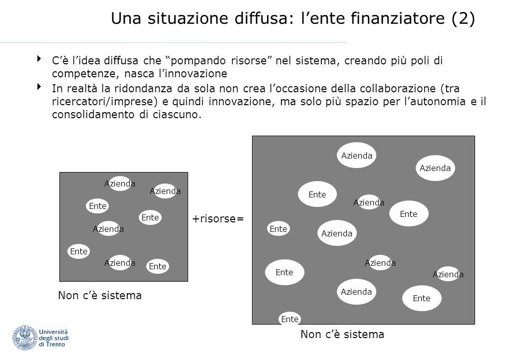 Una situazione diffusa: lente finanziatore (2) Cè lidea diffusa che pompando risorse nel sistema, creando più poli di competenze, nasca linnovazione I