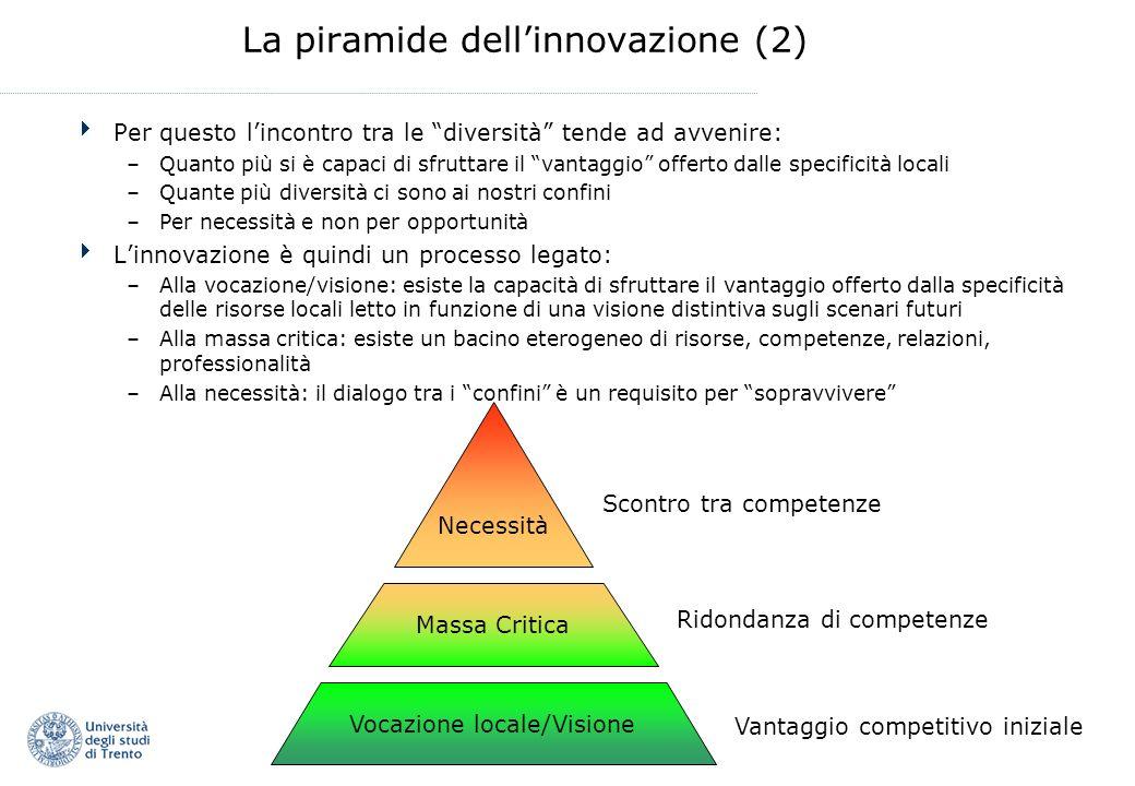La piramide dellinnovazione (2) Per questo lincontro tra le diversità tende ad avvenire: –Quanto più si è capaci di sfruttare il vantaggio offerto dal