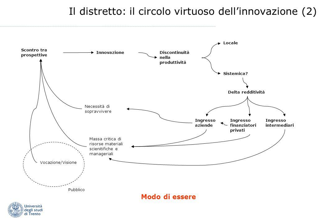 Il distretto: il circolo virtuoso dellinnovazione (2) Necessità di sopravvivere Vocazione/Visione Massa critica di risorse materiali scienitifiche e manageriali Scontro tra prospettive InnovazioneDiscontinuità nella produttività Sistemica.