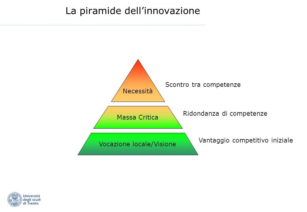 La piramide dellinnovazione Massa Critica Vocazione locale/Visione Necessità Vantaggio competitivo iniziale Ridondanza di competenze Scontro tra compe
