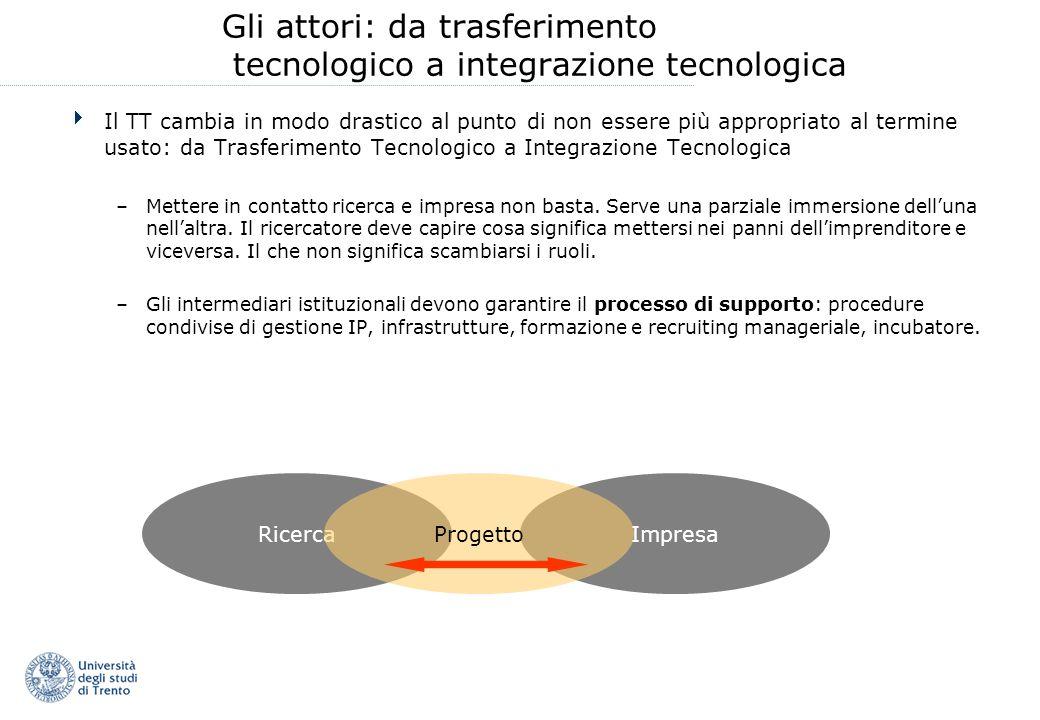 Gli attori: da trasferimento tecnologico a integrazione tecnologica Il TT cambia in modo drastico al punto di non essere più appropriato al termine usato: da Trasferimento Tecnologico a Integrazione Tecnologica –Mettere in contatto ricerca e impresa non basta.