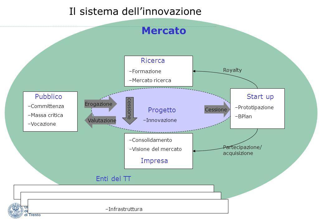 Il sistema dellinnovazione Pubblico –Committenza –Massa critica –Vocazione Ricerca –Formazione –Mercato ricerca Impresa –Consolidamento –Visione del m