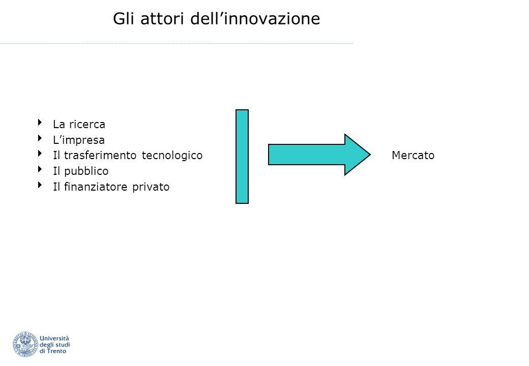 Gli attori dellinnovazione La ricerca Limpresa Il trasferimento tecnologico Mercato Il pubblico Il finanziatore privato