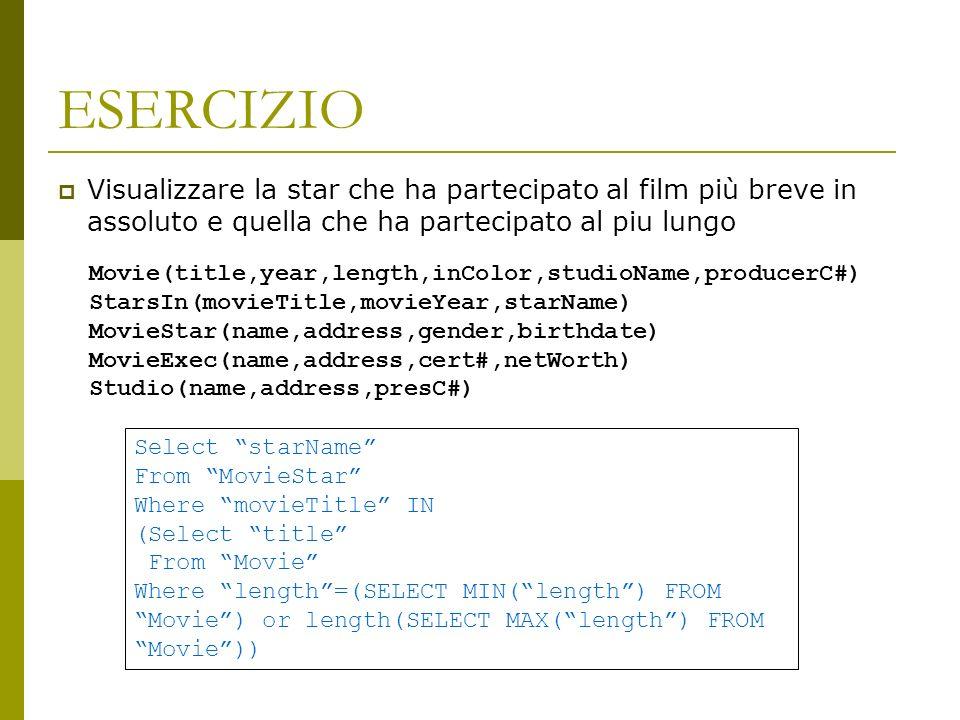ESERCIZIO Visualizzare la star che ha partecipato al film più breve in assoluto e quella che ha partecipato al piu lungo Movie(title,year,length,inColor,studioName,producerC#) StarsIn(movieTitle,movieYear,starName) MovieStar(name,address,gender,birthdate) MovieExec(name,address,cert#,netWorth) Studio(name,address,presC#) Select starName From MovieStar Where movieTitle IN (Select title From Movie Where length=(SELECT MIN(length) FROM Movie) or length(SELECT MAX(length) FROM Movie))