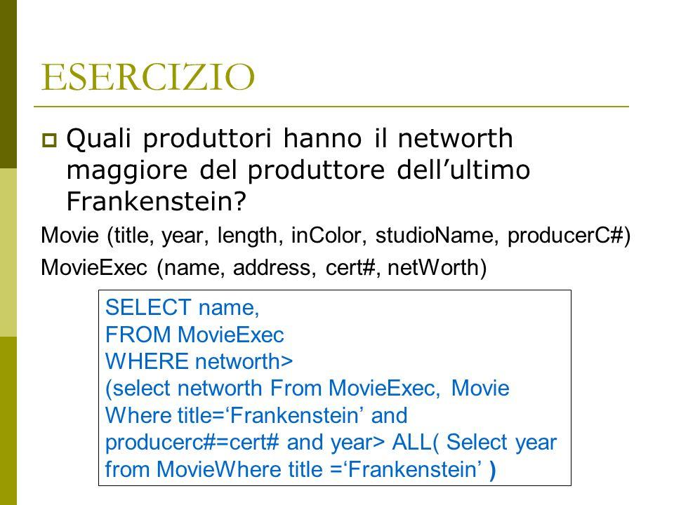ESERCIZIO Quali produttori hanno il networth maggiore del produttore dellultimo Frankenstein.