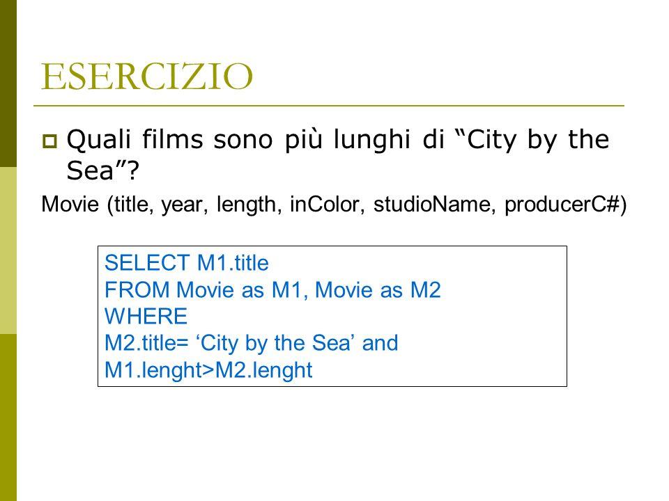 ESERCIZIO Quali films sono più lunghi di City by the Sea.