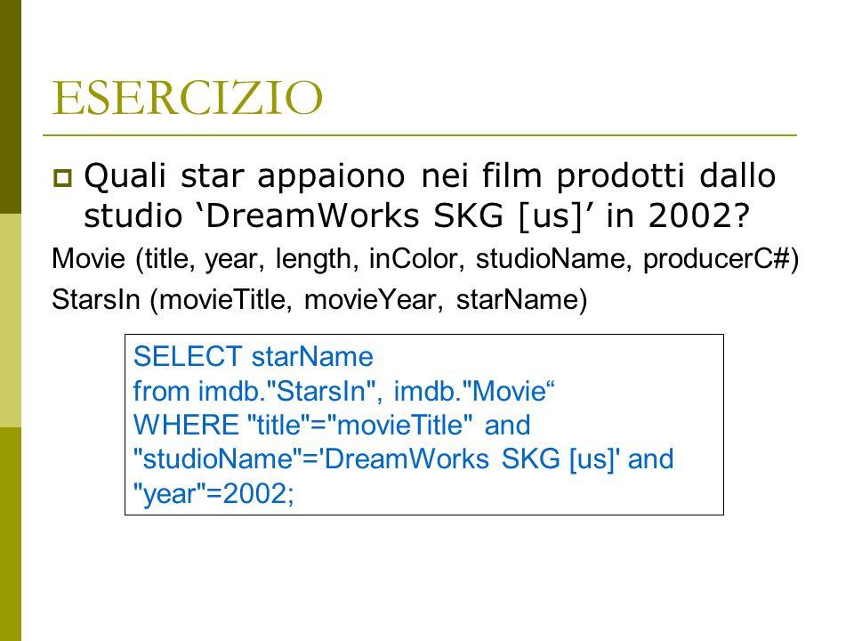 ESERCIZIO Quali star appaiono nei film prodotti dallo studio DreamWorks SKG [us] in 2002.