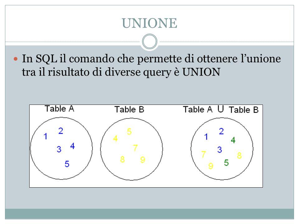 UNIONE In SQL il comando che permette di ottenere lunione tra il risultato di diverse query è UNION