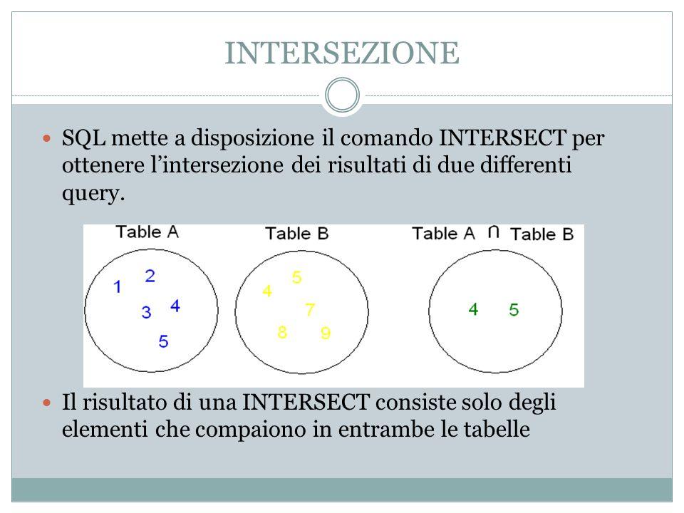 INTERSEZIONE SQL mette a disposizione il comando INTERSECT per ottenere lintersezione dei risultati di due differenti query.