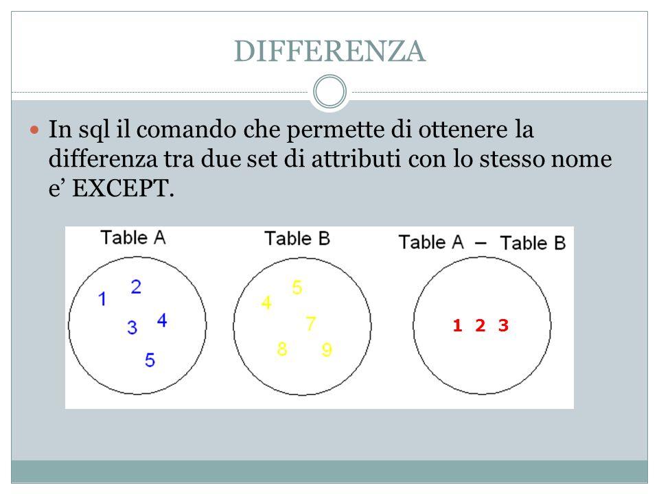 DIFFERENZA In sql il comando che permette di ottenere la differenza tra due set di attributi con lo stesso nome e EXCEPT.